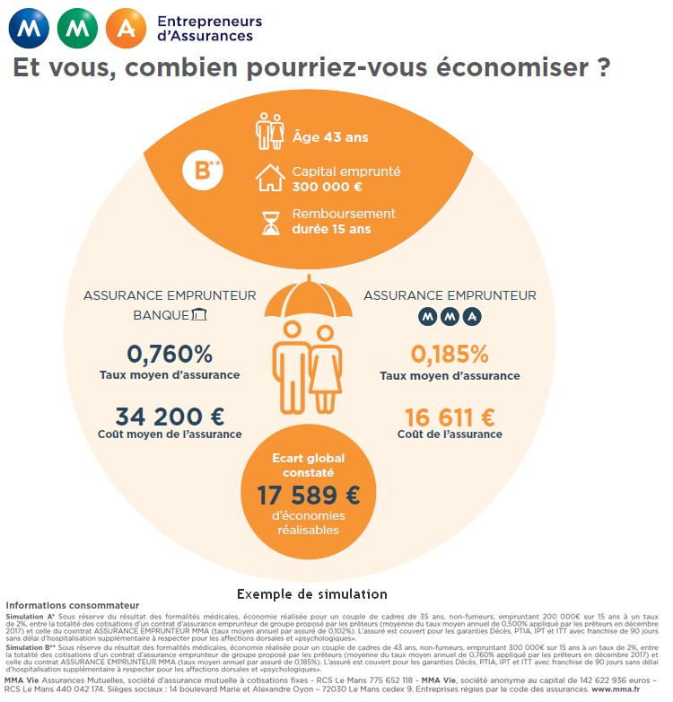 économies assurance de prêt